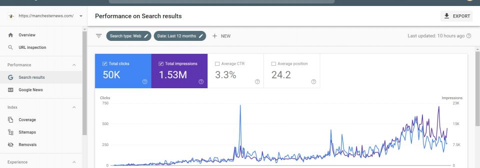 ManchesterNews.com Search Console Performance Report